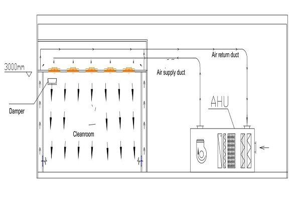 Recirculating Air Design
