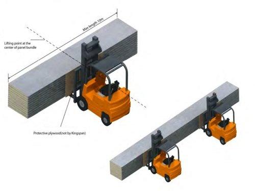 Forklift Handle Rock Wool Sandwich Panel